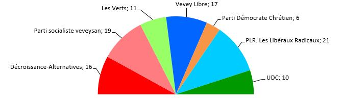 Conseil communal de Vevey - Législature 2006-2011